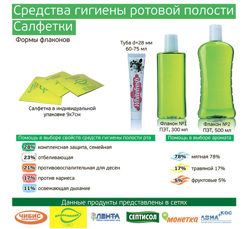 sredstva-gigieni-rot